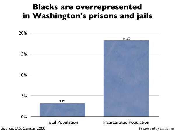 Graph showing that Blacks are overrepresented in Washington prisons and jails. The Washington population is 3.20% Black, but the incarcerated population is 18.20% Black.