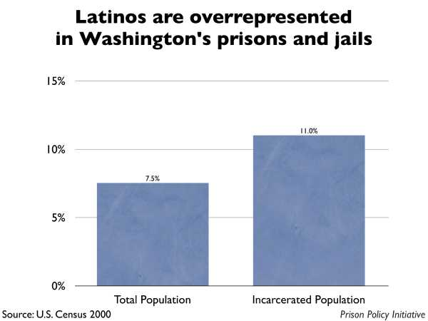 Graph showing that Latinos are overrepresented in Washington prisons and jails. The Washington population is 7.50% Latino, but the incarcerated population is 11.00% Latino.