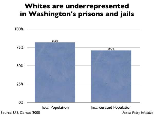 Graph showing that Whites are underrepresented in Washington prisons and jails. The Washington population is 81.80% White, but the incarcerated population is 70.70% White.