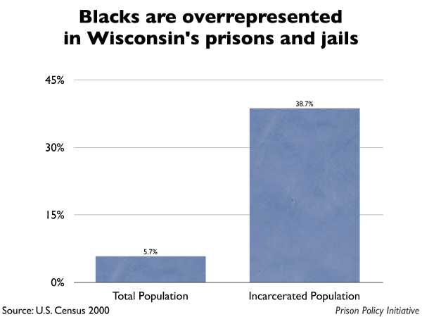 Graph showing that Blacks are overrepresented in Wisconsin prisons and jails. The Wisconsin population is 5.70% Black, but the incarcerated population is 38.70% Black.