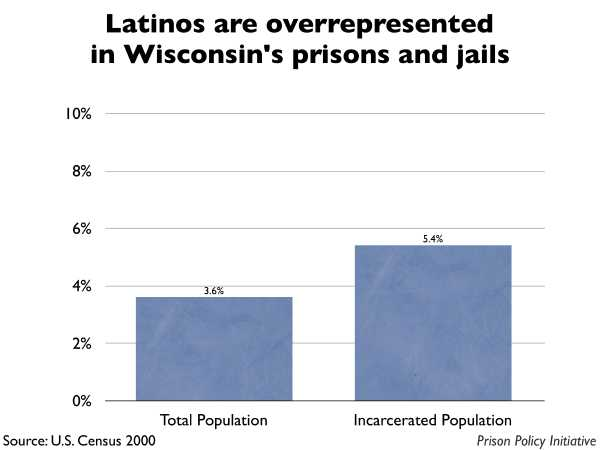 Graph showing that Latinos are overrepresented in Wisconsin prisons and jails. The Wisconsin population is 3.60% Latino, but the incarcerated population is 5.40% Latino.