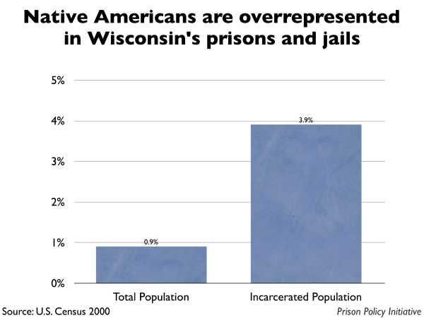 Graph showing that Native Americans are overrepresented in Wisconsin prisons and jails. The Wisconsin population is 0.90% Native American, but the incarcerated population is 3.90% Native American.