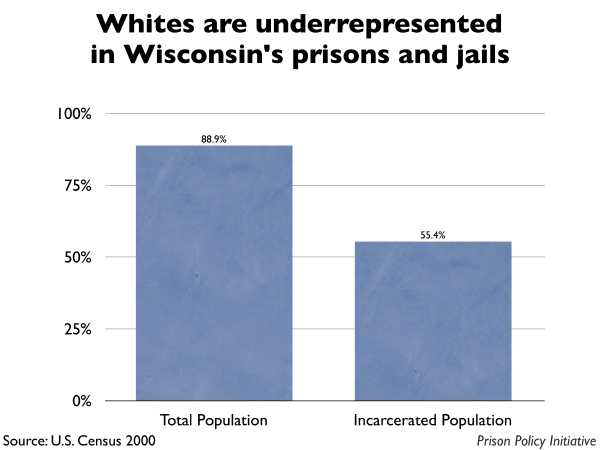 Graph showing that Whites are underrepresented in Wisconsin prisons and jails. The Wisconsin population is 88.90% White, but the incarcerated population is 55.40% White.