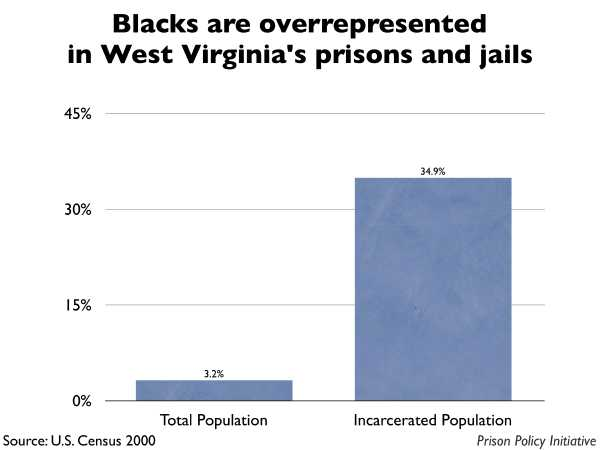 Graph showing that Blacks are overrepresented in West Virginia prisons and jails. The West Virginia population is 3.20% Black, but the incarcerated population is 34.90% Black.