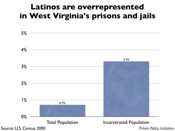 Graph showing that Latinos are overrepresented in West Virginia prisons and jails. The West Virginia population is 0.70% Latino, but the incarcerated population is 3.30% Latino.