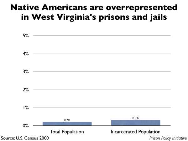 Graph showing that Native Americans are overrepresented in West Virginia prisons and jails. The West Virginia population is 0.20% Native American, but the incarcerated population is 0.30% Native American.