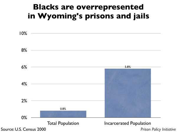 Graph showing that Blacks are overrepresented in Wyoming prisons and jails. The Wyoming population is 0.80% Black, but the incarcerated population is 5.80% Black.