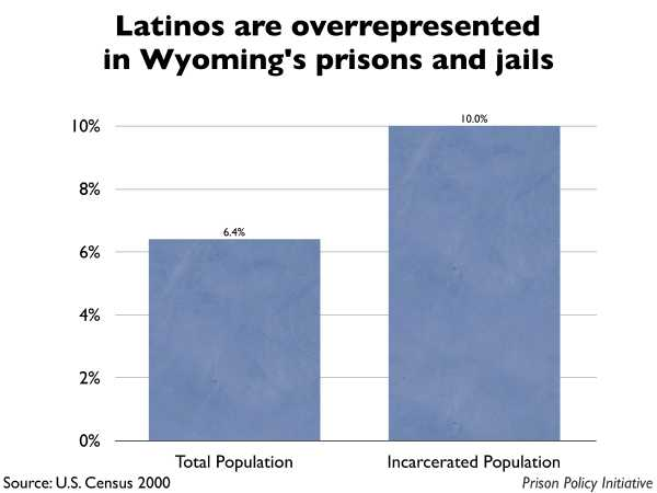 Graph showing that Latinos are overrepresented in Wyoming prisons and jails. The Wyoming population is 6.40% Latino, but the incarcerated population is 10.00% Latino.