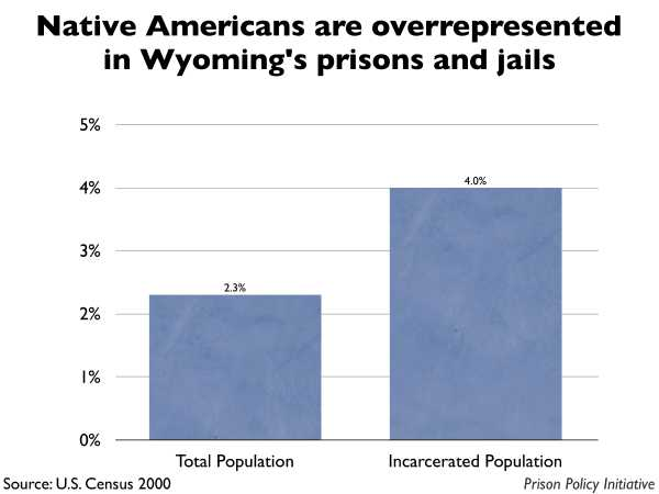 Graph showing that Native Americans are overrepresented in Wyoming prisons and jails. The Wyoming population is 2.30% Native American, but the incarcerated population is 4.00% Native American.