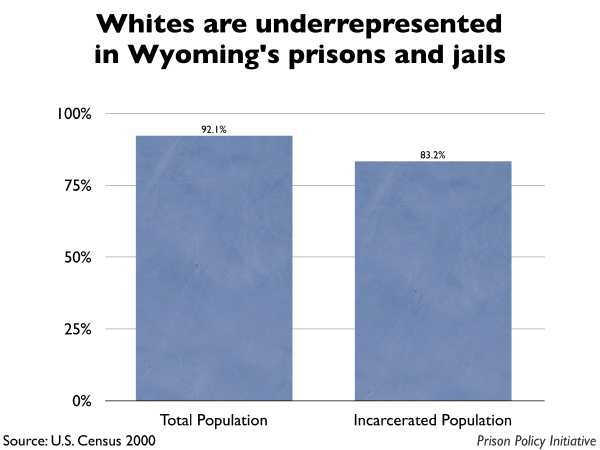 Graph showing that Whites are underrepresented in Wyoming prisons and jails. The Wyoming population is 92.10% White, but the incarcerated population is 83.20% White.