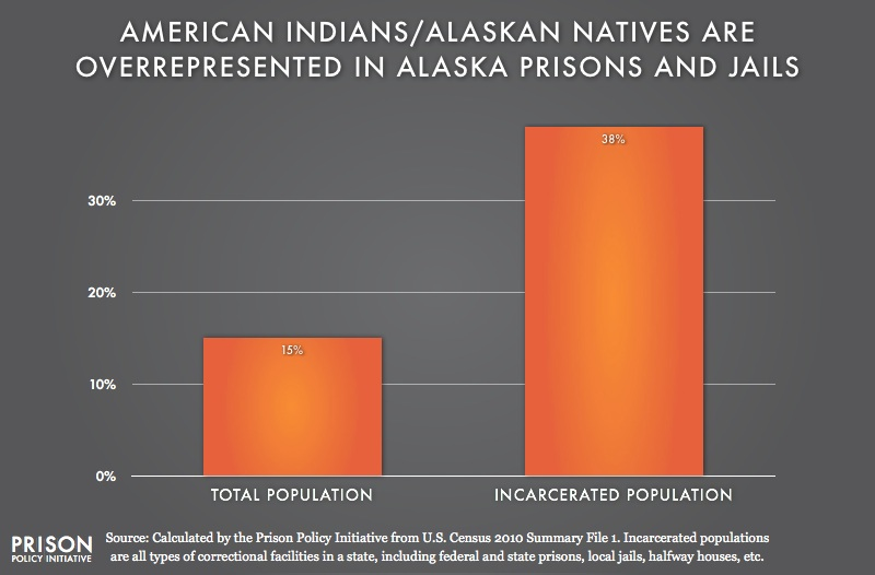 graph showing Overrepresention of American Indians are in Alaska
