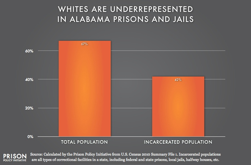 graph showing Underrepresention of Whites in Alabama