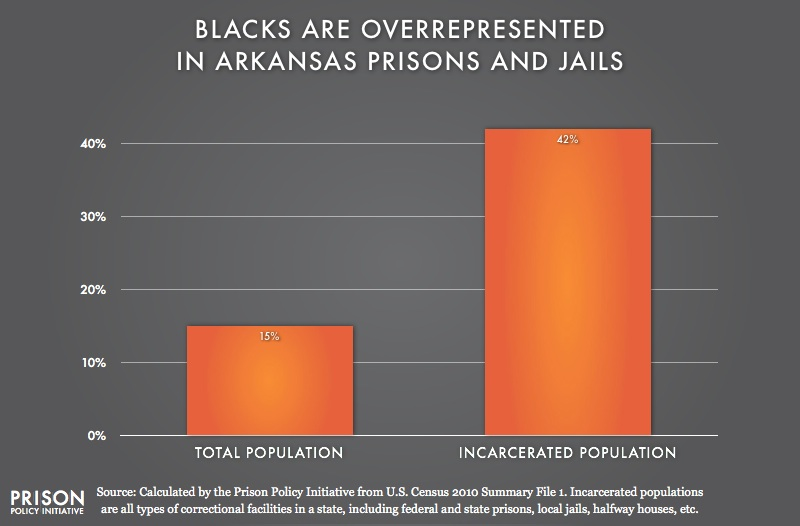 graph showing Overrepresentation of Blacks in Arkansas