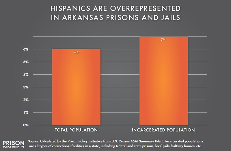graph showing Overrepresention of Latinos in Arkansas