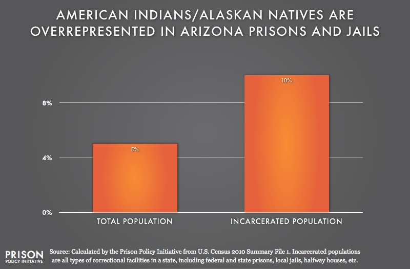 graph showing overrepresention of American Indians in Arizona