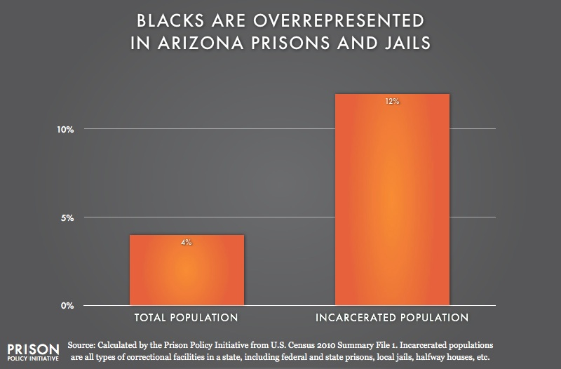 graph showing Overrepresentation of Blacks in Arizona