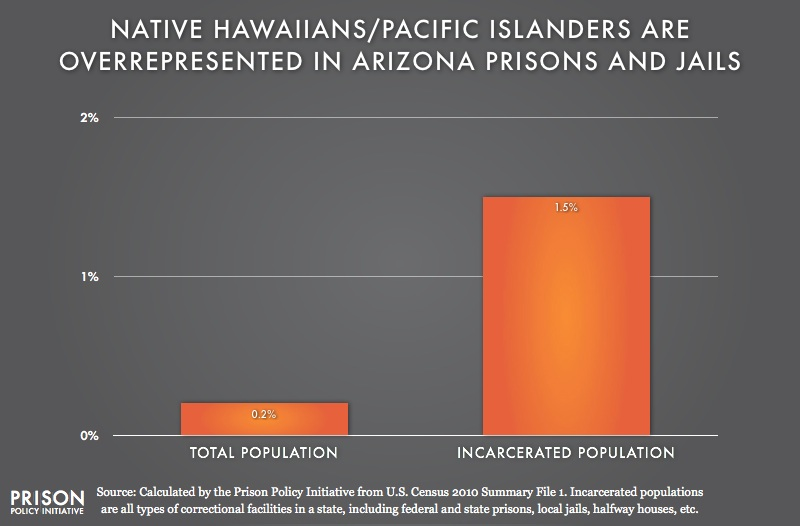 graph showing Overpresentation of Native Hawaiians in Arizona