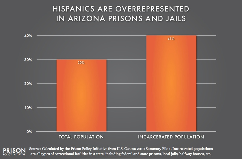 graph showing Overrepresention of Latinos in Arizona
