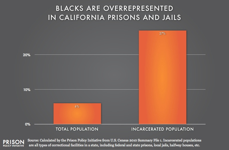graph showing Overrepresentation of Blacks in California