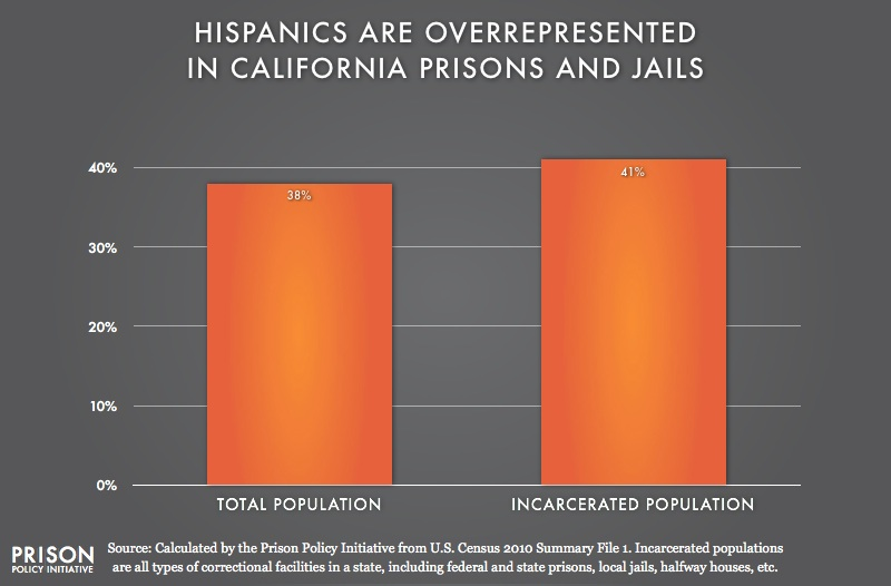 graph showing Overrepresention of Latinos in California