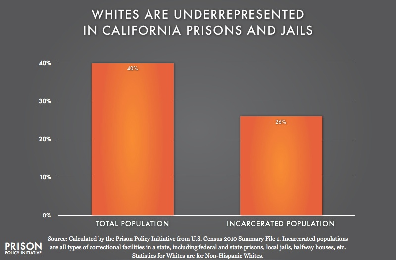 graph showing Underrepresention of Whites in California