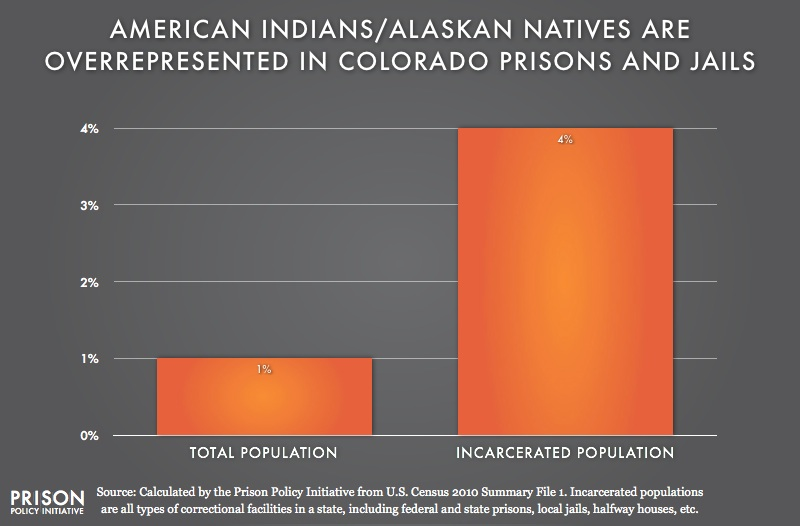 graph showing Overrepresention of American Indians are in Colorado