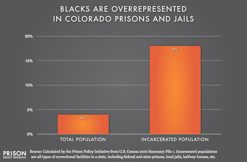 graph showing Overrepresentation of Blacks in Colorado