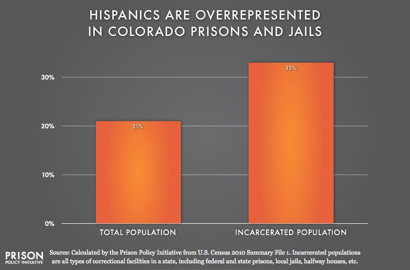 graph showing Overrepresention of Latinos in Colorado