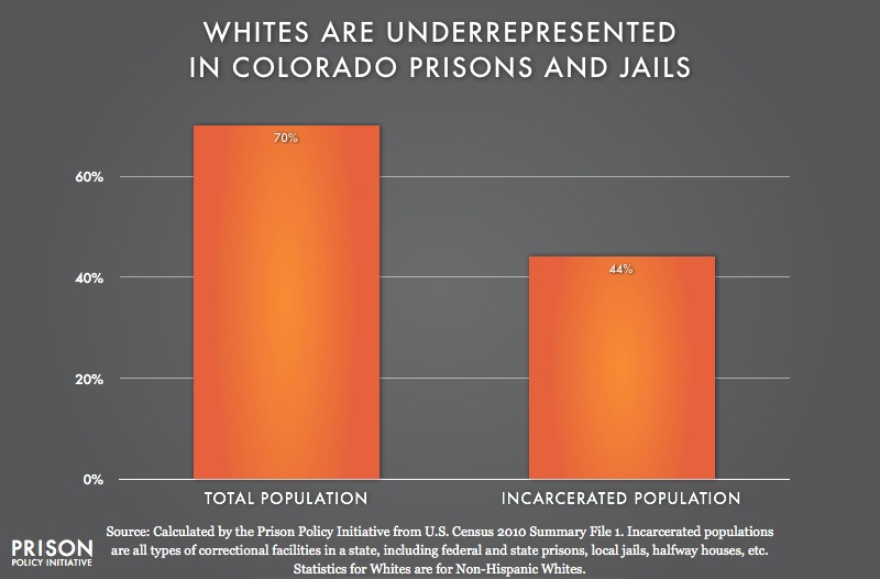 graph showing Underrepresention of Whites in Colorado