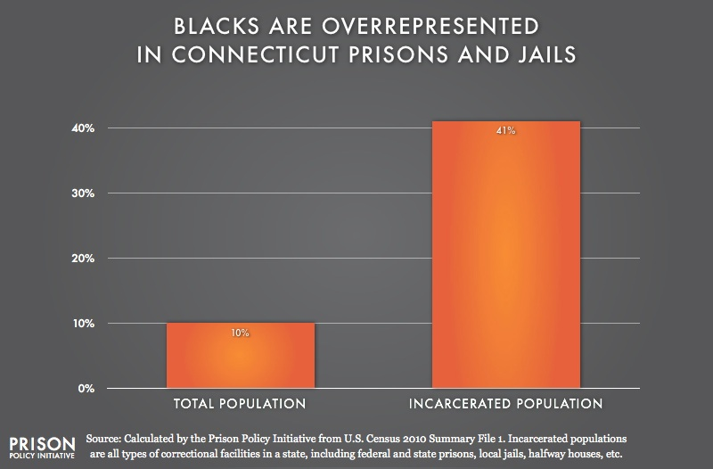 graph showing Overrepresentation of Blacks in Connecticut