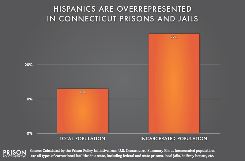 graph showing Overrepresention of Latinos in Connecticut