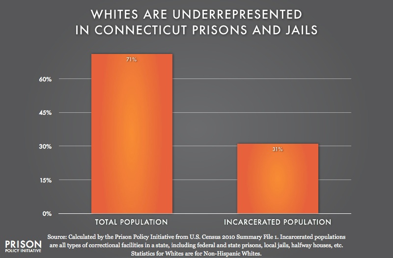 graph showing Underrepresention of Whites in Connecticut