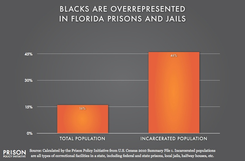 graph showing Overrepresentation of Blacks in Florida