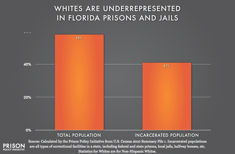 graph showing Underrepresention of Whites in Florida
