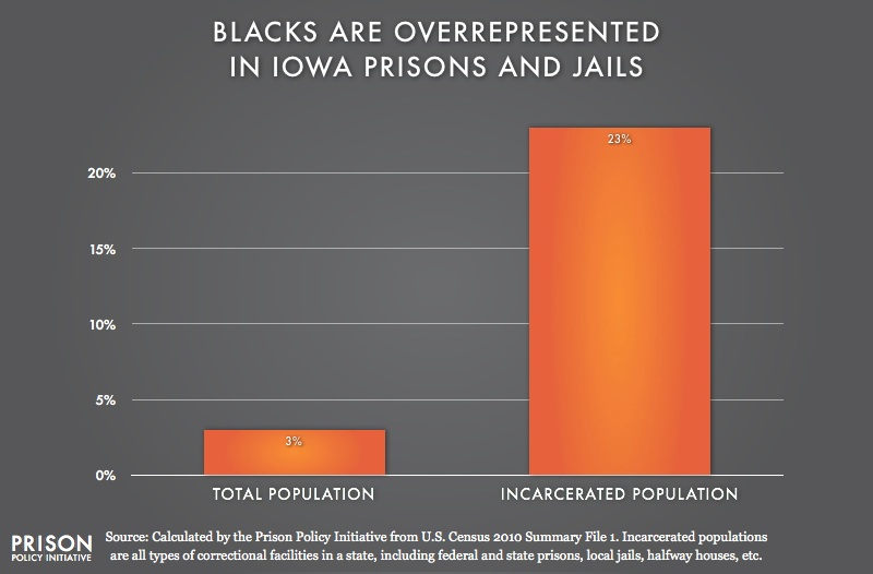 graph showing Overrepresentation of Blacks in Iowa