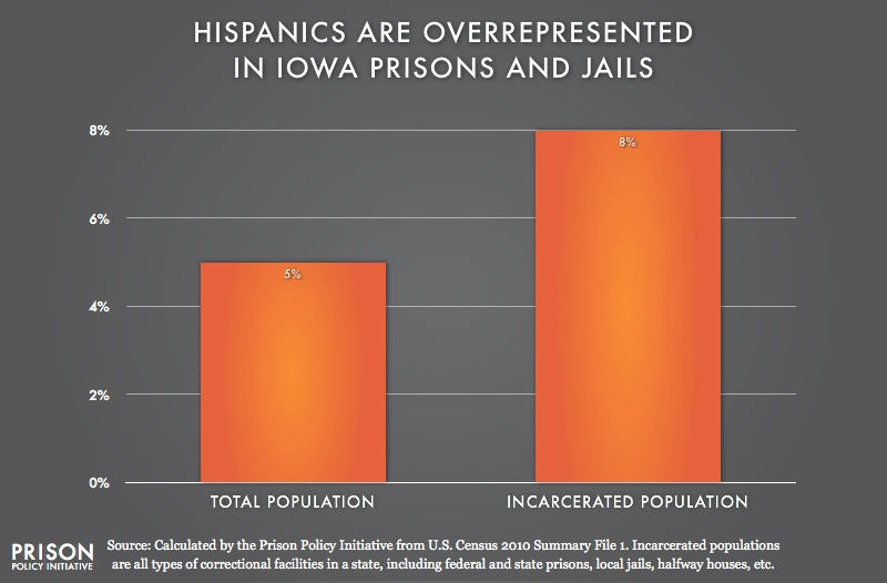 graph showing Overrepresention of Latinos in Iowa