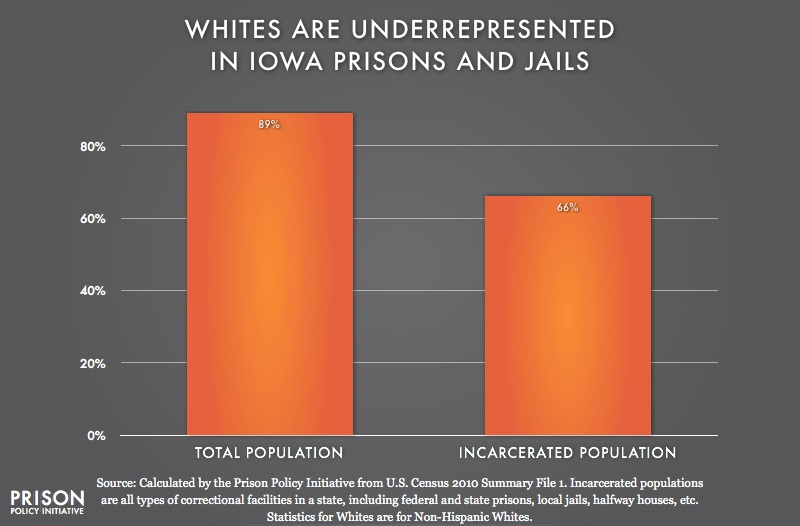 graph showing Underrepresention of Whites in Iowa