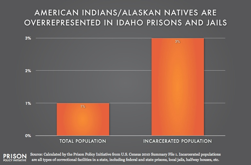 graph showing overrepresention of American Indians in Idaho