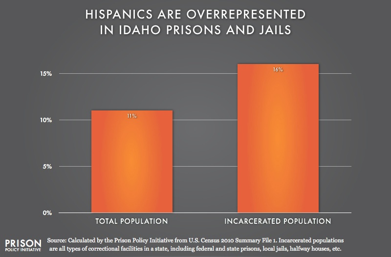 graph showing Overrepresention of Latinos in Idaho