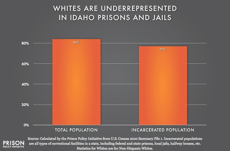 graph showing Underrepresention of Whites in Idaho