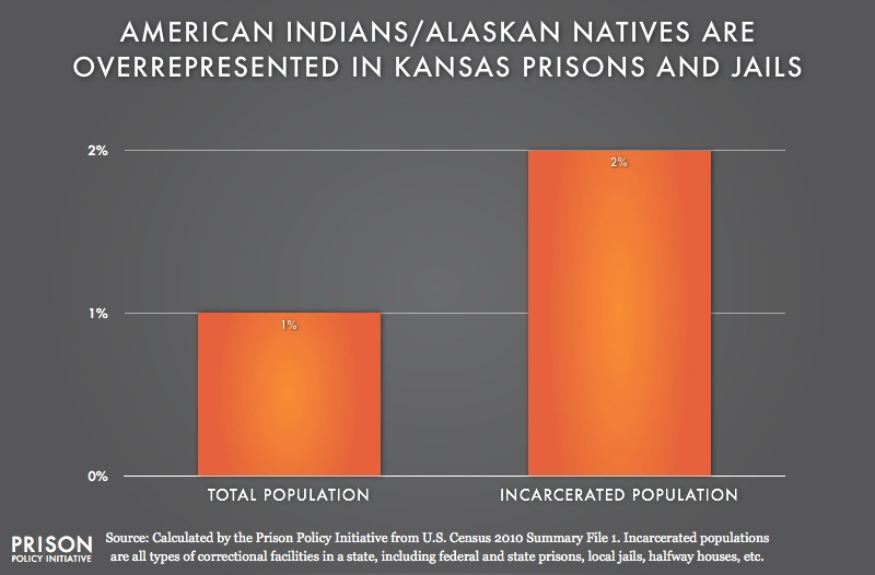 graph showing overrepresention of American Indians in Kansas