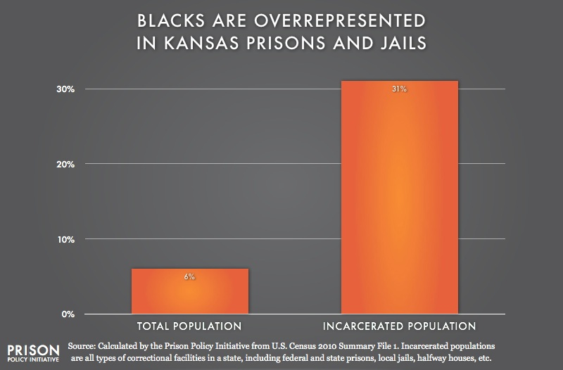 graph showing Overrepresentation of Blacks in Kansas