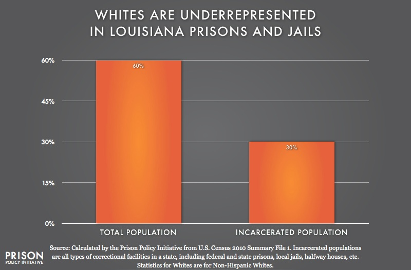 graph showing Underrepresention of Whites in Louisiana