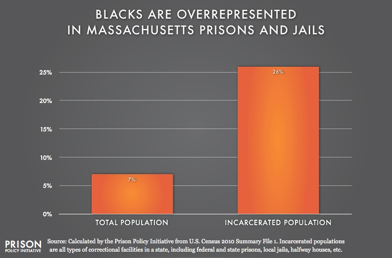 graph showing Overrepresentation of Blacks in Massachusetts
