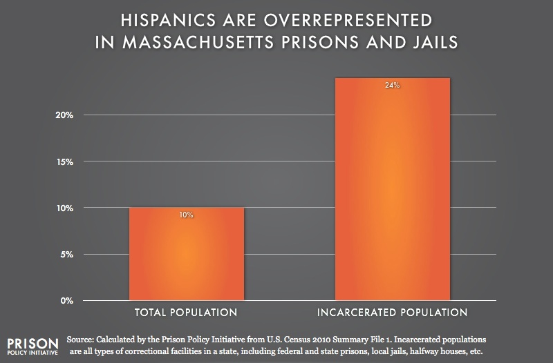 graph showing Overrepresention of Latinos in Massachusetts