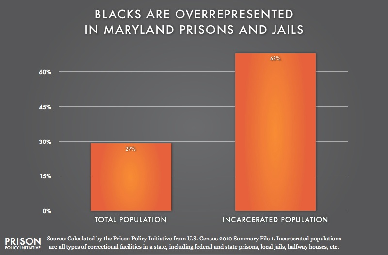 graph showing Overrepresentation of Blacks in Maryland