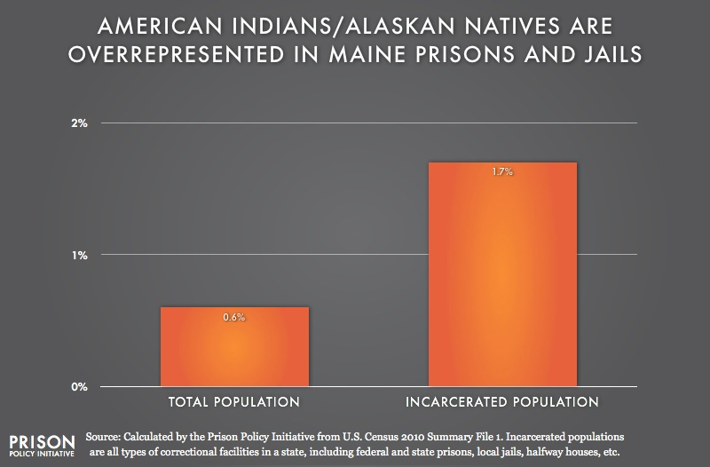 graph showing Overrepresention of American Indians are in Maine