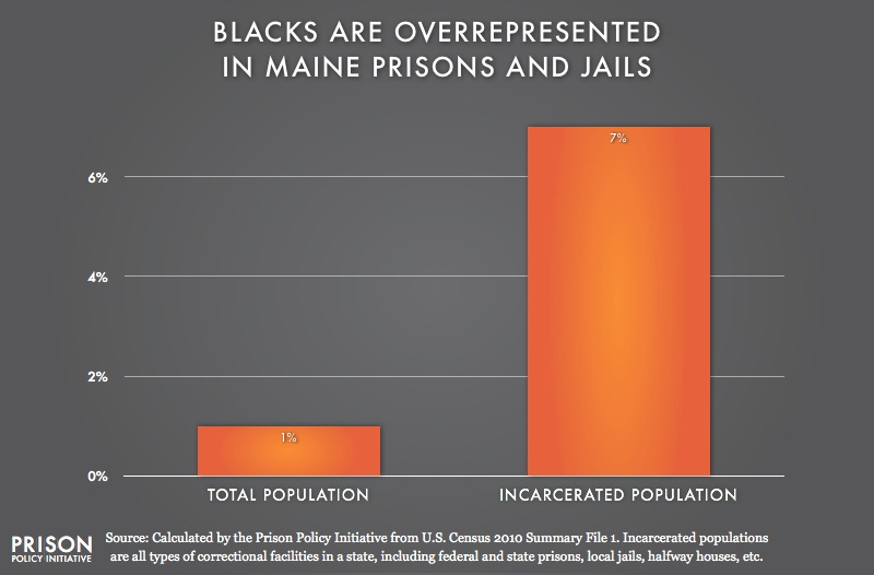 graph showing Overrepresentation of Blacks in Maine