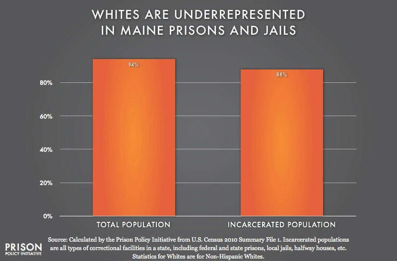 graph showing Underrepresention of Whites in Maine