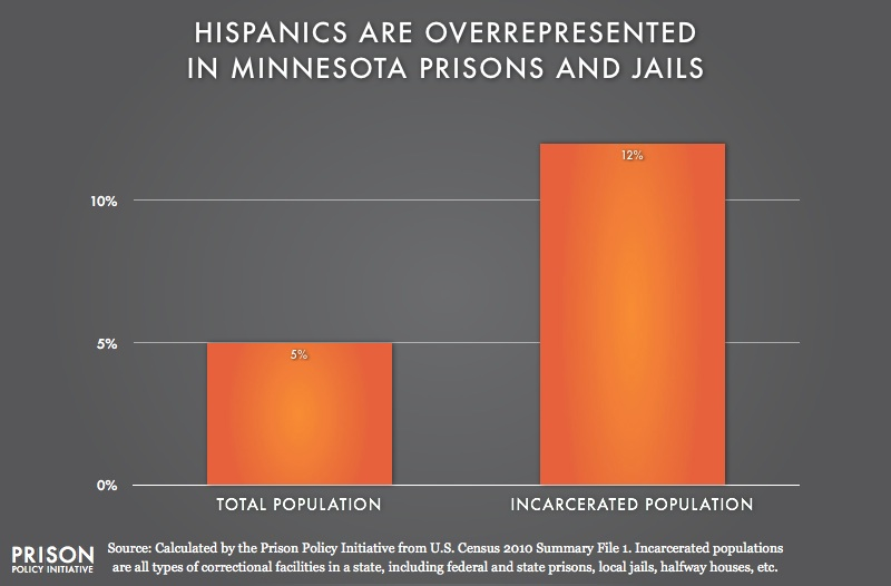 graph showing Overrepresention of Latinos in Minnesota